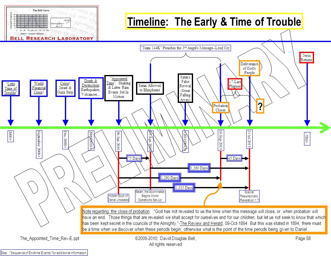 The_Appointed_Time_Rev-E.ppt©2009-2010; David Douglas Bell, All rights reserved Page 58 Timeline: The Early & Time of Trouble