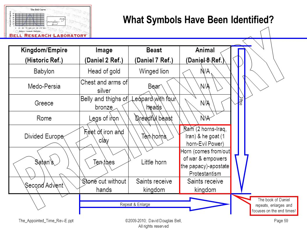 The_Appointed_Time_Rev-E.ppt©2009-2010; David Douglas Bell, All rights reserved Page 59 What Symbols Have Been Identified.