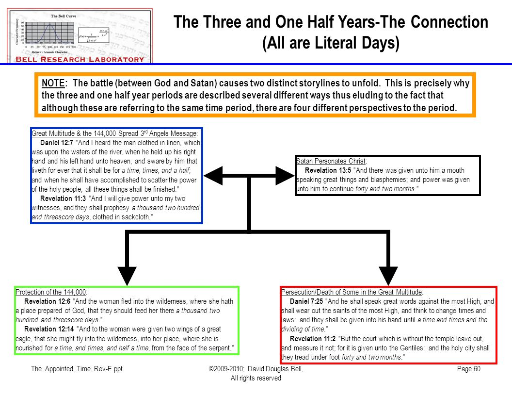 The_Appointed_Time_Rev-E.ppt©2009-2010; David Douglas Bell, All rights reserved Page 60 The Three and One Half Years-The Connection (All are Literal Days) Persecution/Death of Some in the Great Multitude: Daniel 7:25 And he shall speak great words against the most High, and shall wear out the saints of the most High, and think to change times and laws: and they shall be given into his hand until a time and times and the dividing of time. Revelation 11:2 But the court which is without the temple leave out, and measure it not; for it is given unto the Gentiles: and the holy city shall they tread under foot forty and two months. Protection of the 144,000: Revelation 12:6 And the woman fled into the wilderness, where she hath a place prepared of God, that they should feed her there a thousand two hundred and threescore days. Revelation 12:14 And to the woman were given two wings of a great eagle, that she might fly into the wilderness, into her place, where she is nourished for a time, and times, and half a time, from the face of the serpent. Great Multitude & the 144,000 Spread 3 rd Angels Message: Daniel 12:7 And I heard the man clothed in linen, which was upon the waters of the river, when he held up his right hand and his left hand unto heaven, and sware by him that liveth for ever that it shall be for a time, times, and a half ; and when he shall have accomplished to scatter the power of the holy people, all these things shall be finished. Revelation 11:3 And I will give power unto my two witnesses, and they shall prophesy a thousand two hundred and threescore days, clothed in sackcloth. Satan Personates Christ: Revelation 13:5 And there was given unto him a mouth speaking great things and blasphemies; and power was given unto him to continue forty and two months. NOTE: The battle (between God and Satan) causes two distinct storylines to unfold.