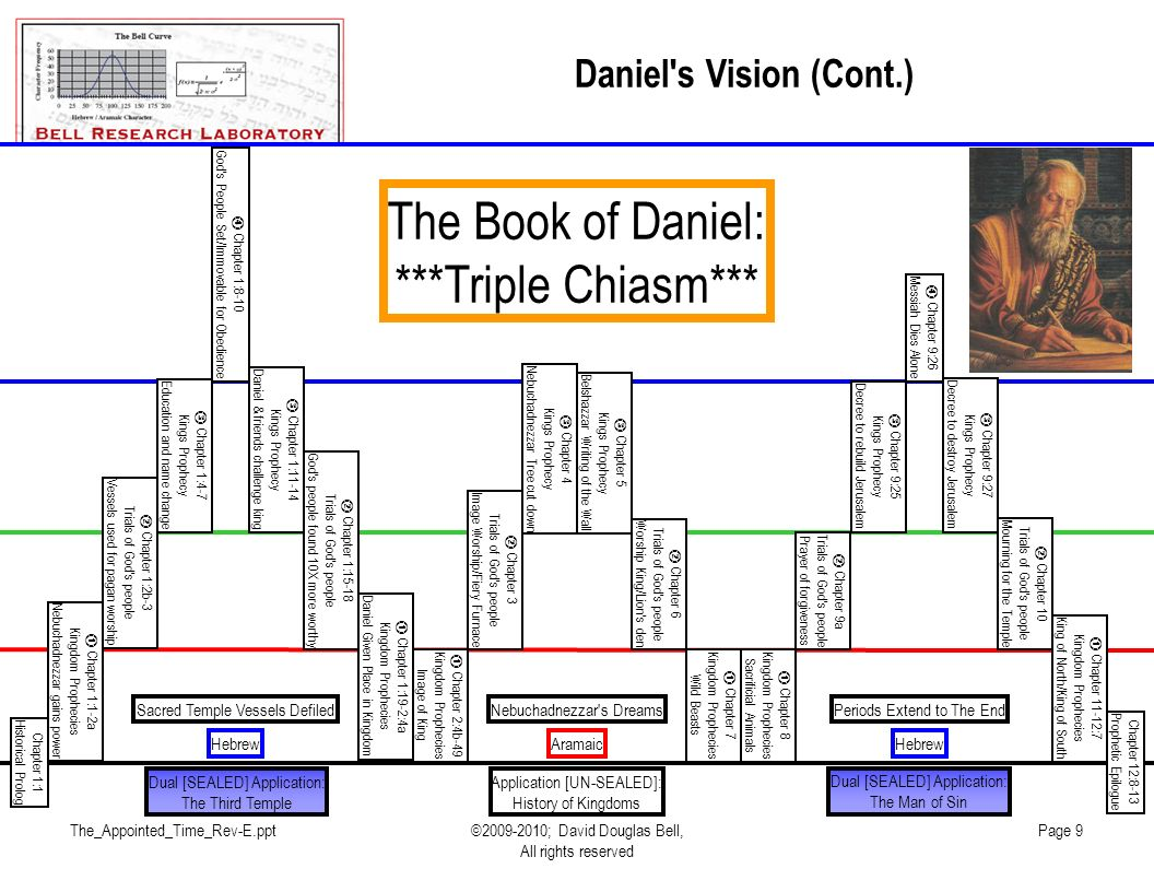 The_Appointed_Time_Rev-E.ppt©2009-2010; David Douglas Bell, All rights reserved Page 9 Daniel s Vision (Cont.) Chapter 1:1-2a Kingdom Prophecies Nebuchadnezzar gains power Chapter 1:19-2:4a Kingdom Prophecies Daniel Given Place in Kingdom Chapter 1:2b-3 Trials of God s people Vessels used for pagan worship Chapter 1:15-18 Trials of God s people God s people found 10X more worthy Chapter 1:4-7 Kings Prophecy Education and name change Chapter 1:11-14 Kings Prophecy Daniel & friends challenge king Chapter 1:8-10 God s People Set/Immovable for Obedience Chapter 12:8-13 Prophetic Epilogue Chapter 8 Kingdom Prophecies Sacrificial Animals Chapter 11-12:7 Kingdom Prophecies King of North/King of South Chapter 9a Trials of God s people Prayer of forgiveness Chapter 10 Trials of God s people Mourning for the Temple Chapter 9:25 Kings Prophecy Decree to rebuild Jerusalem Chapter 9:27 Kings Prophecy Decree to destroy Jerusalem Chapter 9:26 Messiah Dies Alone Chapter 1:1 Historical Prolog Chapter 2:4b-49 Kingdom Prophecies Image of King Chapter 7 Kingdom Prophecies Wild Beasts Chapter 3 Trials of God s people Image Worship/Fiery Furnace Chapter 6 Trials of God s people Worship King/Lion s den Chapter 4 Kings Prophecy Nebuchadnezzar Tree cut down Chapter 5 Kings Prophecy Belshazzar Writing of the Wall AramaicHebrew Periods Extend to The End Sacred Temple Vessels Defiled Nebuchadnezzar s Dreams Dual [SEALED] Application: The Third Temple Dual [SEALED] Application: The Man of Sin Application [UN-SEALED]: History of Kingdoms The Book of Daniel: ***Triple Chiasm***