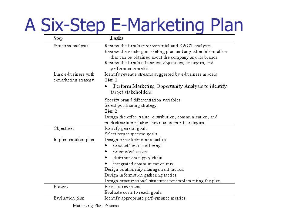 A Six-Step E-Marketing Plan