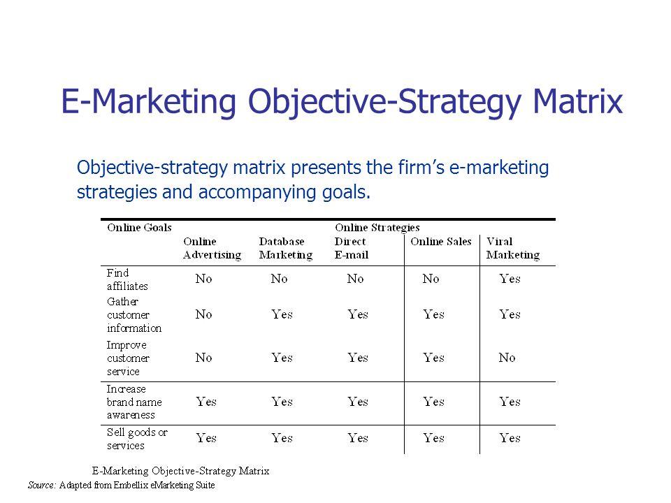 E-Marketing Objective-Strategy Matrix Objective-strategy matrix presents the firms e-marketing strategies and accompanying goals.