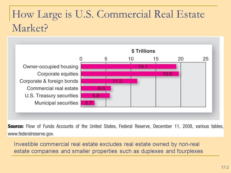 17-2 How Large is U.S. Commercial Real Estate Market? Investible commercial real estate excludes real estate owned by non-real estate companies and sm