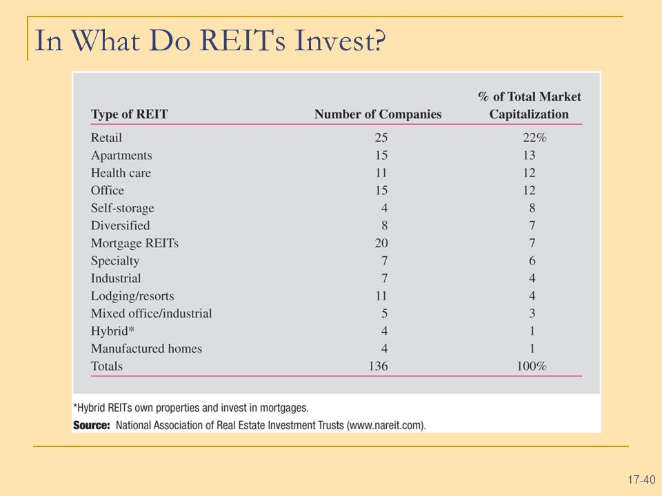 17-40 In What Do REITs Invest?