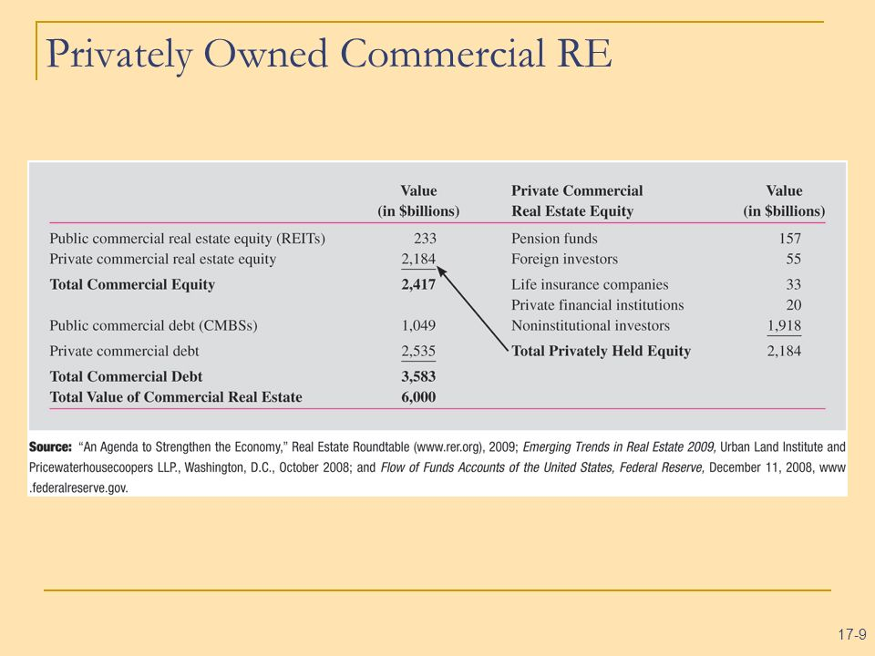 17-20 What Ownership Structure is Typically Chosen by Noninstitutional Investors.