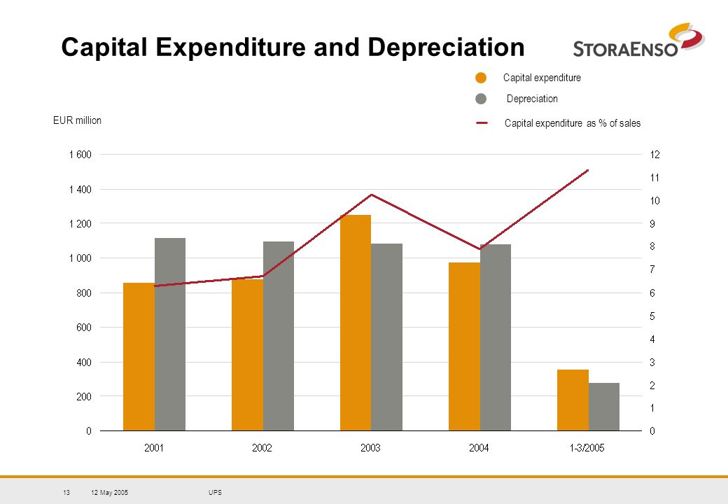 12 May 2005UPS13 Capital Expenditure and Depreciation Capital expenditure Capital expenditure as % of sales EUR million Depreciation
