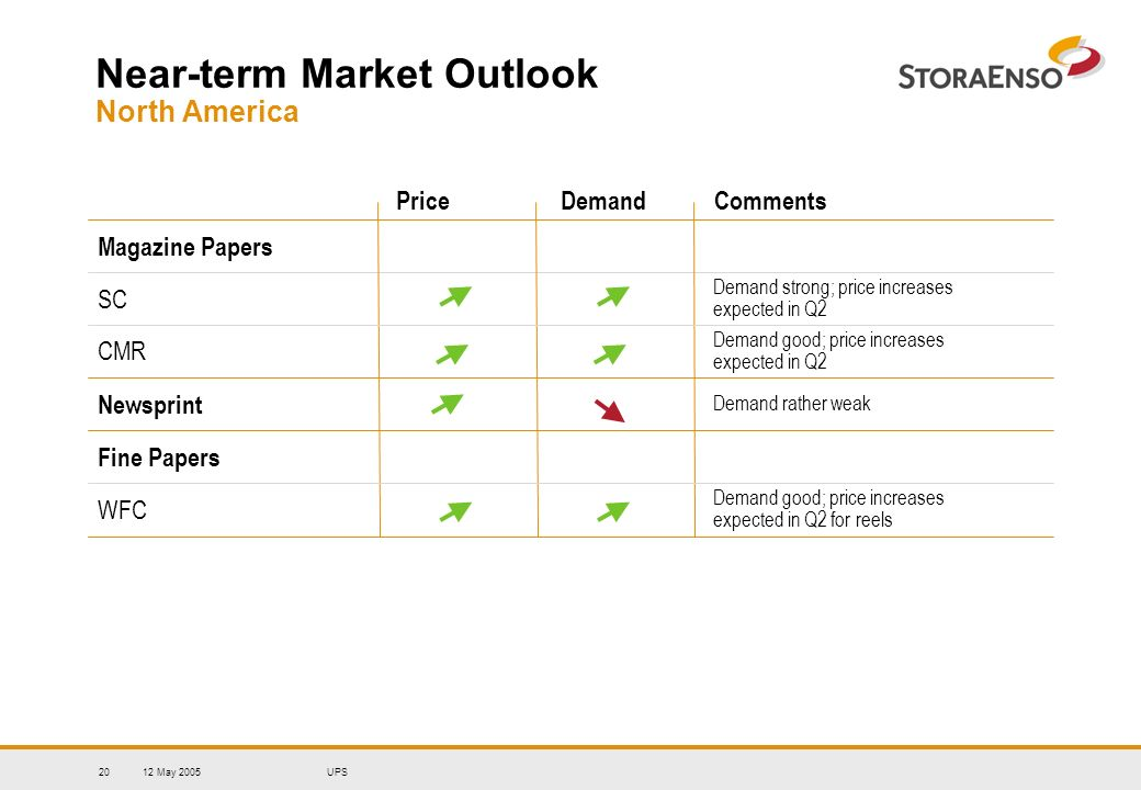 12 May 2005UPS20 Price Demand Comments Near-term Market Outlook North America Magazine Papers SC CMR Newsprint Fine Papers WFC Demand strong; price in