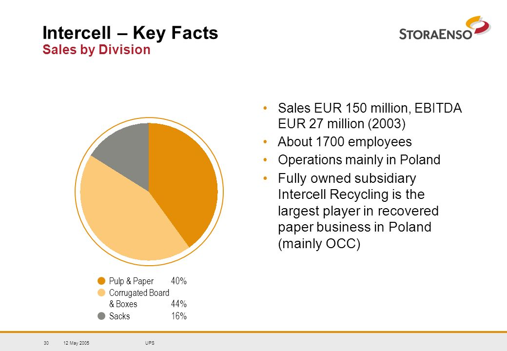 12 May 2005UPS30 Intercell – Key Facts Sales by Division Sales EUR 150 million, EBITDA EUR 27 million (2003) About 1700 employees Operations mainly in Poland Fully owned subsidiary Intercell Recycling is the largest player in recovered paper business in Poland (mainly OCC) Pulp & Paper 40% Corrugated Board & Boxes 44% Sacks 16%