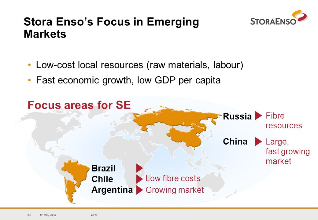 12 May 2005UPS33 Stora Ensos Focus in Emerging Markets Low-cost local resources (raw materials, labour) Fast economic growth, low GDP per capita Focus areas for SE Brazil Chile Argentina Large, fast growing market Fibre resources Low fibre costs China Russia Growing market