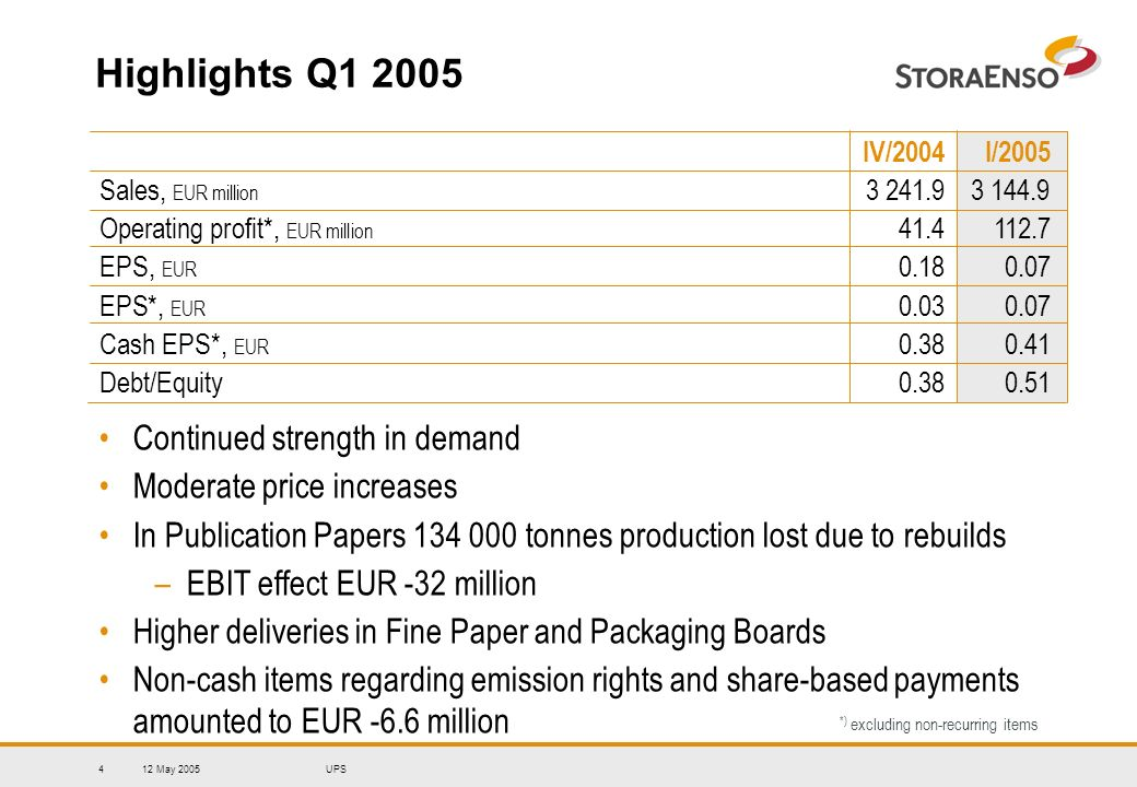 12 May 2005UPS4 Highlights Q1 2005 IV/2004I/2005 Sales, EUR million 3 241.9 3 144.9 Operating profit*, EUR million 41.4 112.7 EPS, EUR 0.180.07 EPS*, EUR 0.030.07 Cash EPS*, EUR 0.38 0.41 Debt/Equity0.380.51 *) excluding non-recurring items Continued strength in demand Moderate price increases In Publication Papers 134 000 tonnes production lost due to rebuilds –EBIT effect EUR -32 million Higher deliveries in Fine Paper and Packaging Boards Non-cash items regarding emission rights and share-based payments amounted to EUR -6.6 million