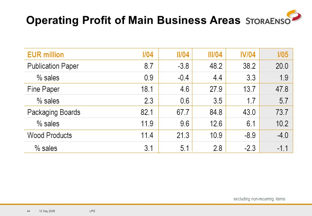 12 May 2005UPS44 Operating Profit of Main Business Areas EUR million I/04II/04III/04IV/04 I/05 Publication Paper 8.7-3.848.2 38.2 20.0 % sales 0.9-0.44.4 3.3 1.9 Fine Paper 18.14.627.9 13.7 47.8 % sales 2.30.63.5 1.7 5.7 Packaging Boards 82.167.784.8 43.0 73.7 % sales 11.99.612.6 6.1 10.2 Wood Products 11.421.310.9 -8.9 -4.0 % sales 3.15.12.8 -2.3 -1.1 excluding non-recurring items