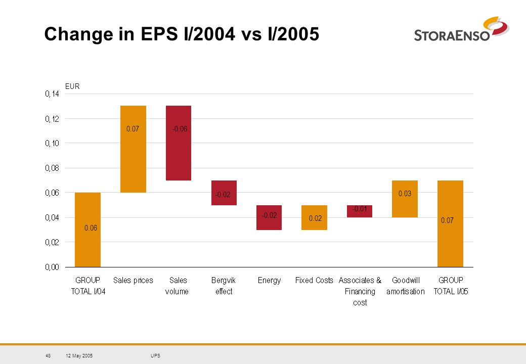 12 May 2005UPS48 Change in EPS I/2004 vs I/2005 EUR 0.06 -0.02 -0.01 0.07 -0.06 0.02 0.07 0.03 -0.02