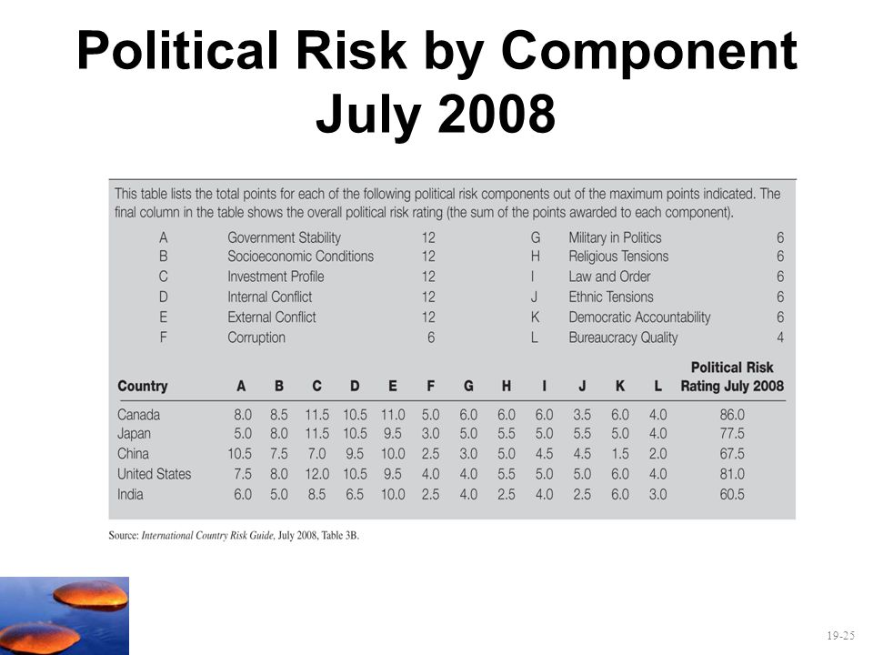 19-25 Political Risk by Component July 2008
