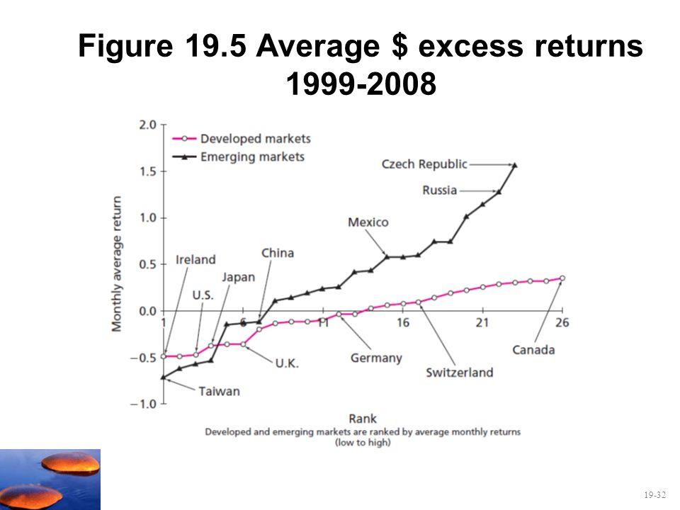 19-32 Figure 19.5 Average $ excess returns 1999-2008