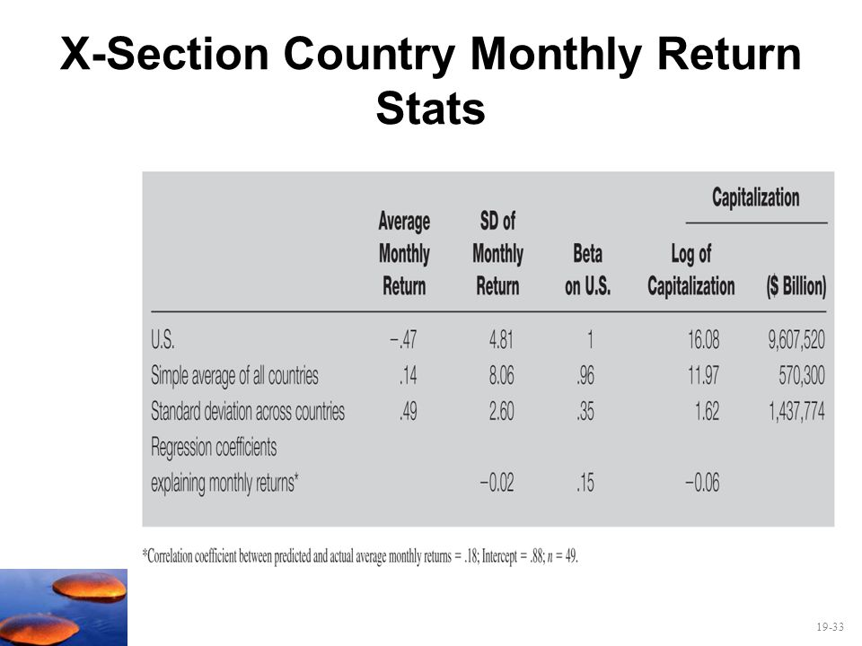 19-33 X-Section Country Monthly Return Stats