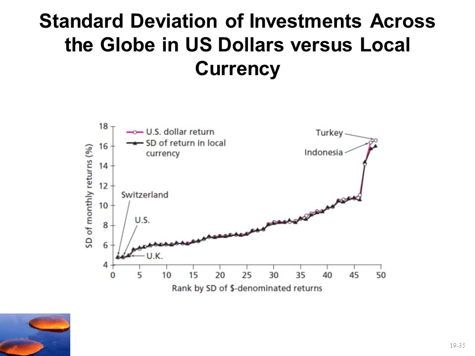 19-35 Standard Deviation of Investments Across the Globe in US Dollars versus Local Currency