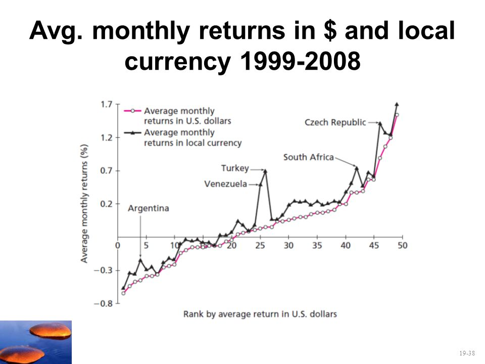 19-38 Avg. monthly returns in $ and local currency 1999-2008