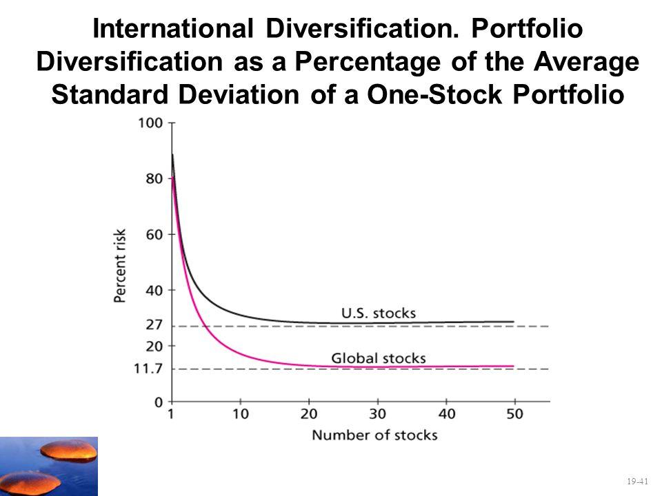 19-41 International Diversification. Portfolio Diversification as a Percentage of the Average Standard Deviation of a One-Stock Portfolio