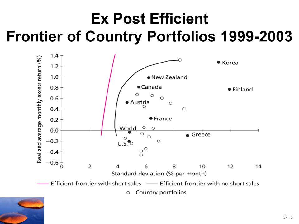 19-43 Ex Post Efficient Frontier of Country Portfolios 1999-2003