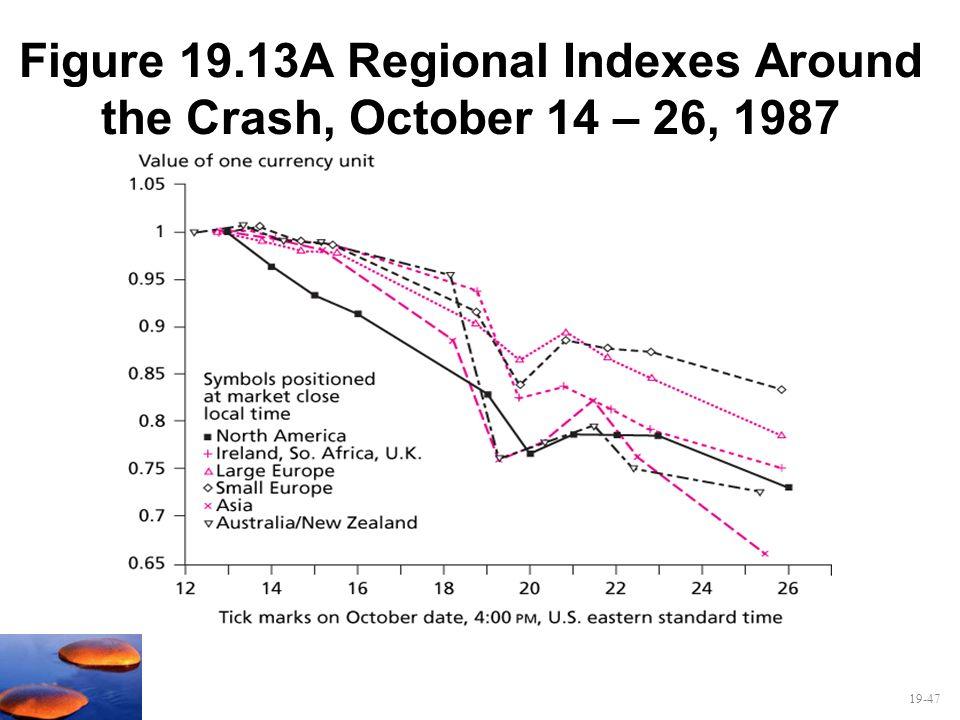 19-47 Figure 19.13A Regional Indexes Around the Crash, October 14 – 26, 1987