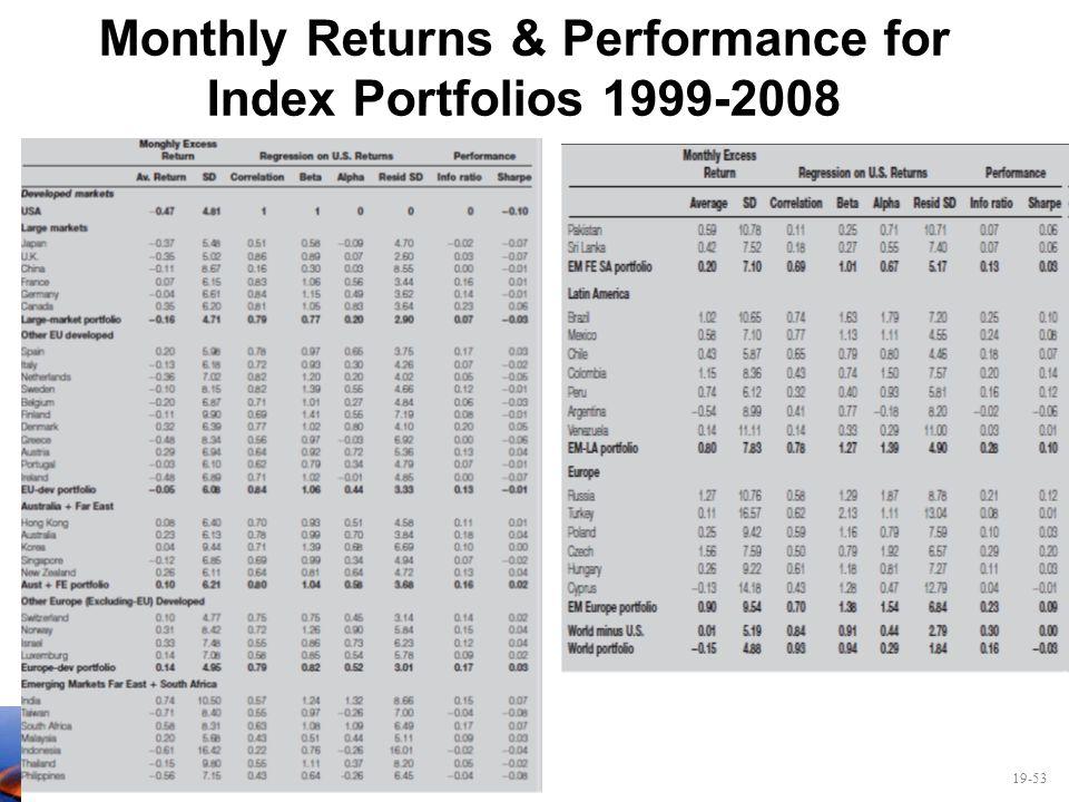 19-53 Monthly Returns & Performance for Index Portfolios 1999-2008
