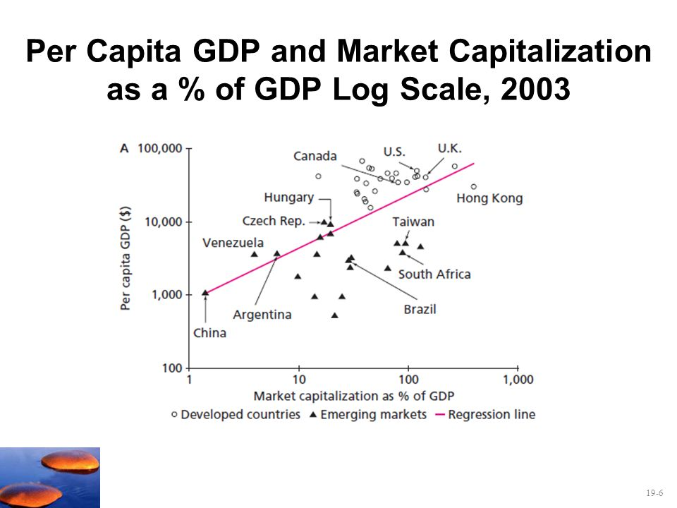 19-6 Per Capita GDP and Market Capitalization as a % of GDP Log Scale, 2003