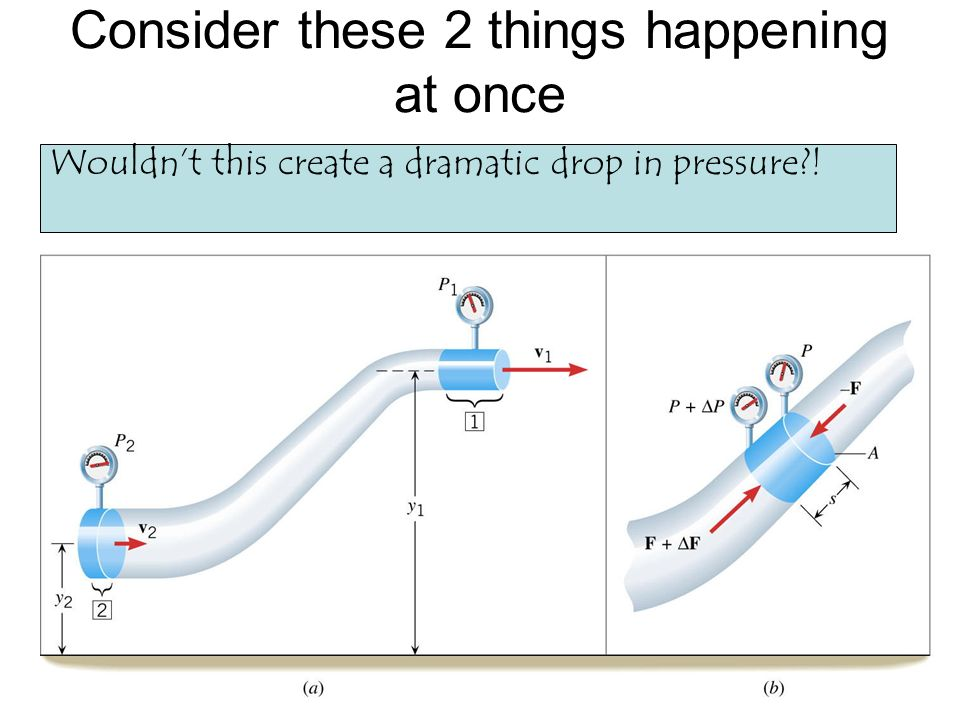 Consider these 2 things happening at once Wouldnt this create a dramatic drop in pressure?!