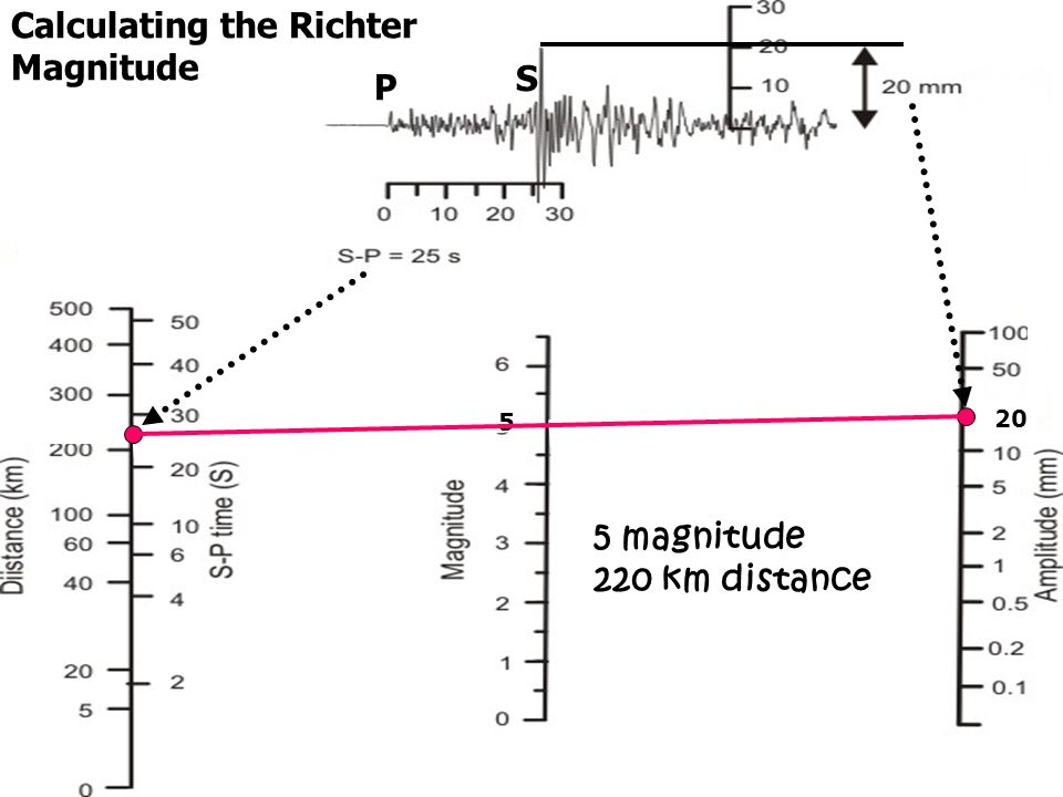 Calculating the Richter Magnitude P S 5 20 5 magnitude 220 km distance