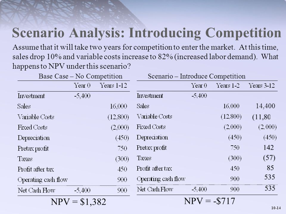 10-14 Scenario Analysis: Introducing Competition Base Case – No Competition Scenario – Introduce Competition NPV = $1,382 NPV = -$717 Assume that it w