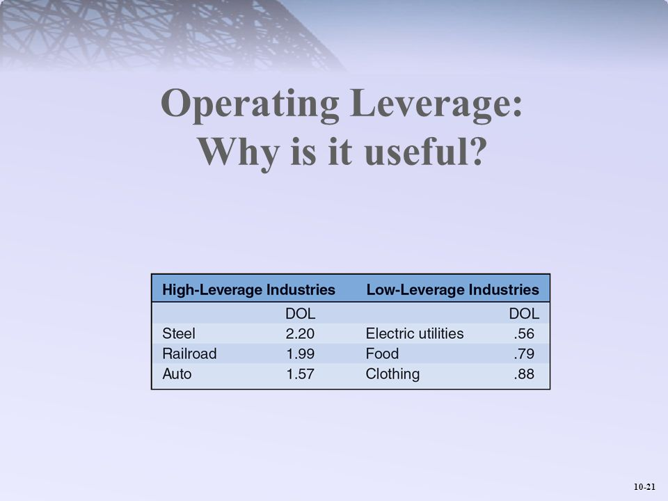 10-21 Operating Leverage: Why is it useful?