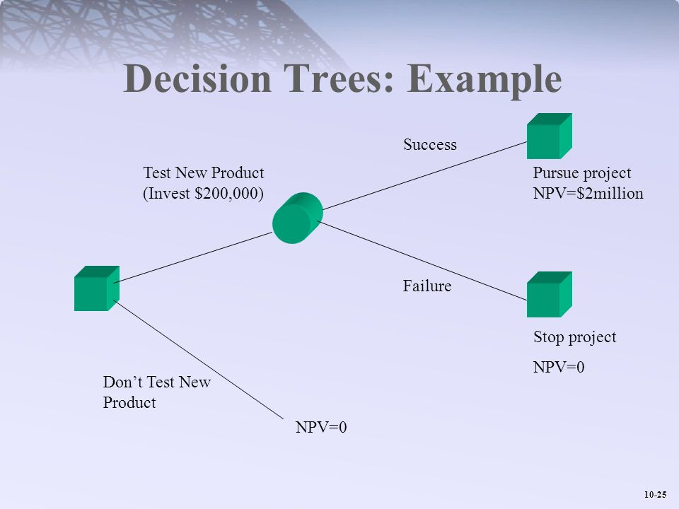 10-25 Decision Trees: Example NPV=0 Dont Test New Product Test New Product (Invest $200,000) Success Failure Pursue project NPV=$2million Stop project