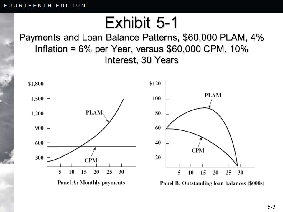 5-24 Adjustable Rate Mortgages Example 5-3: Payment Caps –Loan Amount = $100,000 –Starting Rate = 6% –Term = 30 Years –Adjustment Interval = 1 Year –Payment Cap = 5%
