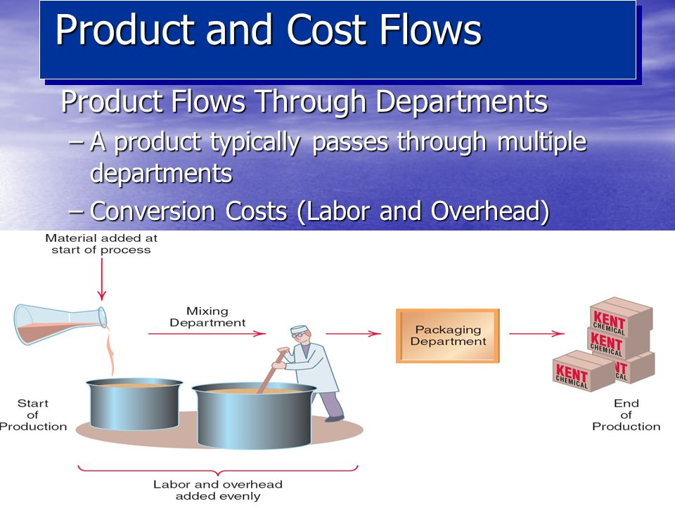 14 Product Flows Through Departments –A product typically passes through multiple departments –Conversion Costs (Labor and Overhead) Product and Cost