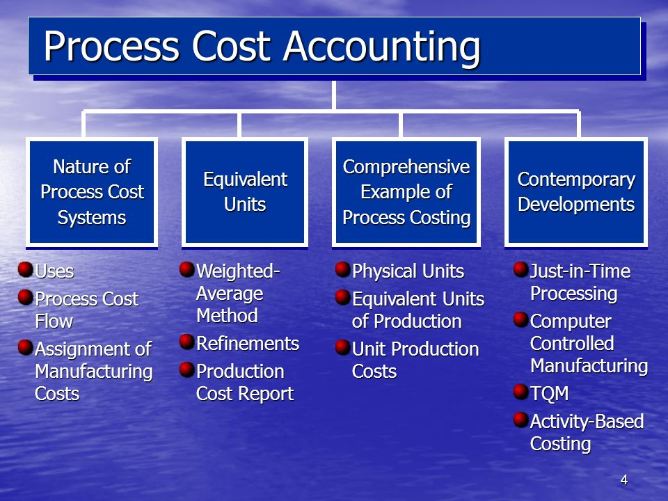 4 Process Cost Accounting Nature of Process Cost Systems Equivalent Units Contemporary Developments Uses Process Cost Flow Assignment of Manufacturing