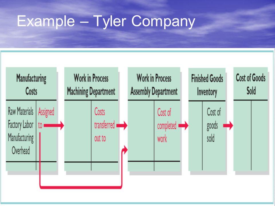 49 Example – Tyler Company