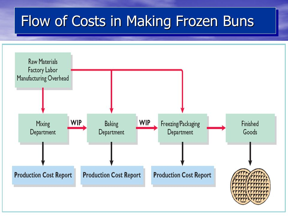 55 Flow of Costs in Making Frozen Buns