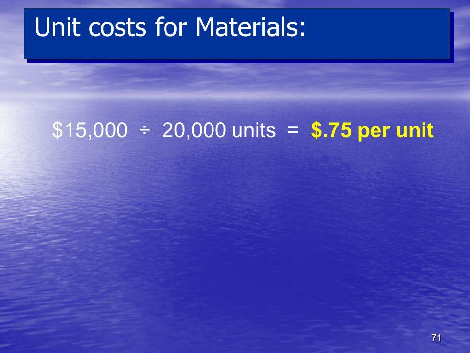 71 Unit costs for Materials: $15,000 ÷ 20,000 units = $.75 per unit