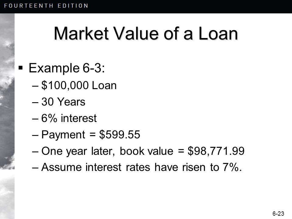 6-23 Market Value of a Loan Example 6-3: –$100,000 Loan –30 Years –6% interest –Payment = $599.55 –One year later, book value = $98,771.99 –Assume int