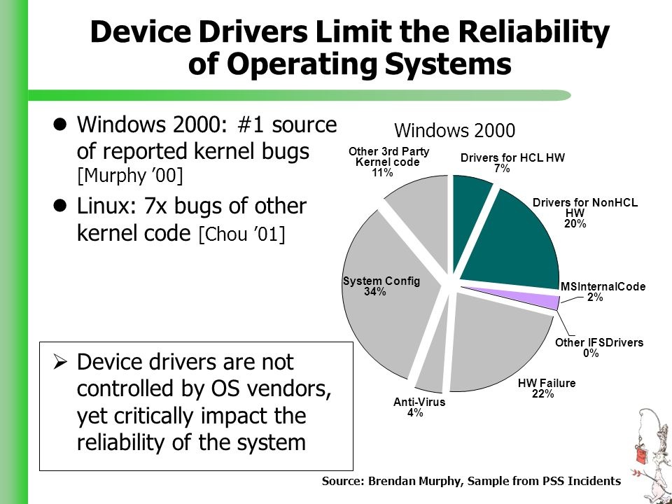 Device Drivers Limit the Reliability of Operating Systems Windows 2000: #1 source of reported kernel bugs [Murphy 00] Linux: 7x bugs of other kernel code [Chou 01] Device drivers are not controlled by OS vendors, yet critically impact the reliability of the system Drivers for HCL HW 7% Drivers for NonHCL HW 20% HW Failure 22% Anti-Virus 4% System Config 34% Other 3rd Party Kernel code 11% MSInternalCode 2% Other IFSDrivers 0% Windows 2000 Source: Brendan Murphy, Sample from PSS Incidents