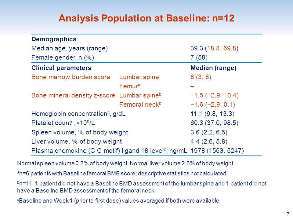 Analysis Population at Baseline: n=12 Demographics Median age, years (range)39.3 (18.8, 69.8) Female gender, n (%)7 (58) Clinical parametersMedian (ra