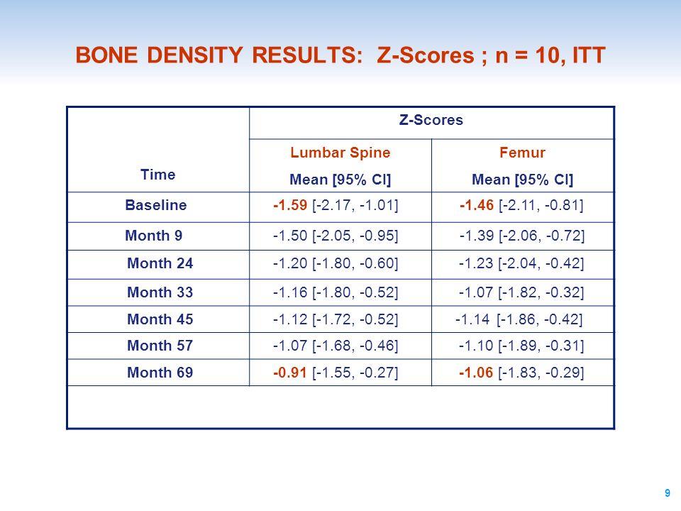 9 BONE DENSITY RESULTS: Z-Scores ; n = 10, ITT Time Z-Scores Lumbar Spine Mean [95% CI] Femur Mean [95% CI] Baseline-1.59 [-2.17, -1.01]-1.46 [-2.11,
