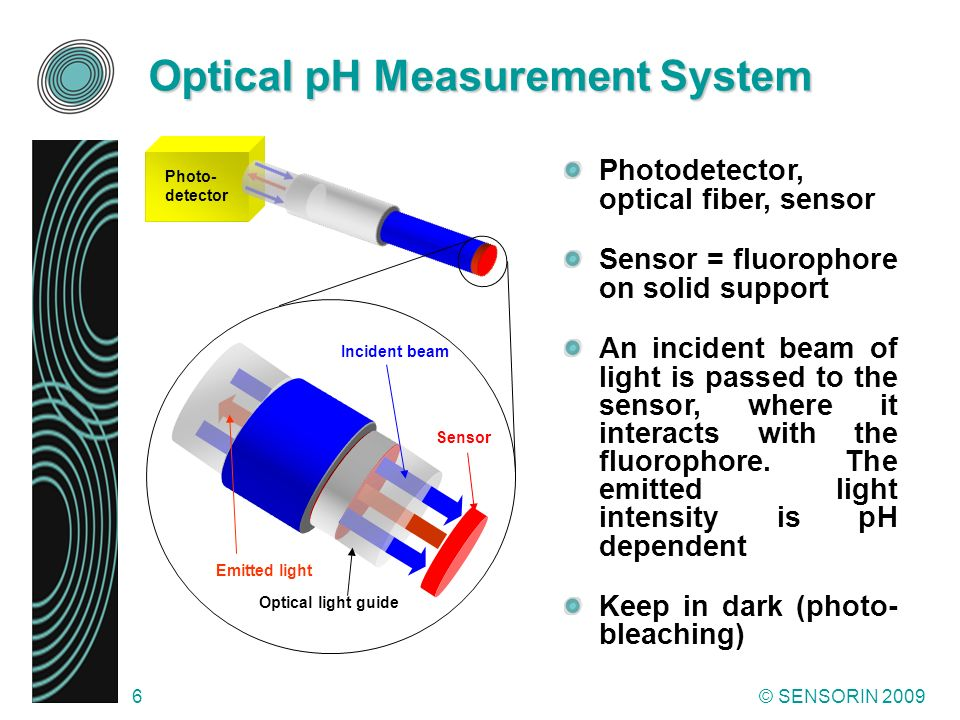 © SENSORIN 20096 Photo- detector Optical pH Measurement System Photodetector, optical fiber, sensor Sensor = fluorophore on solid support An incident