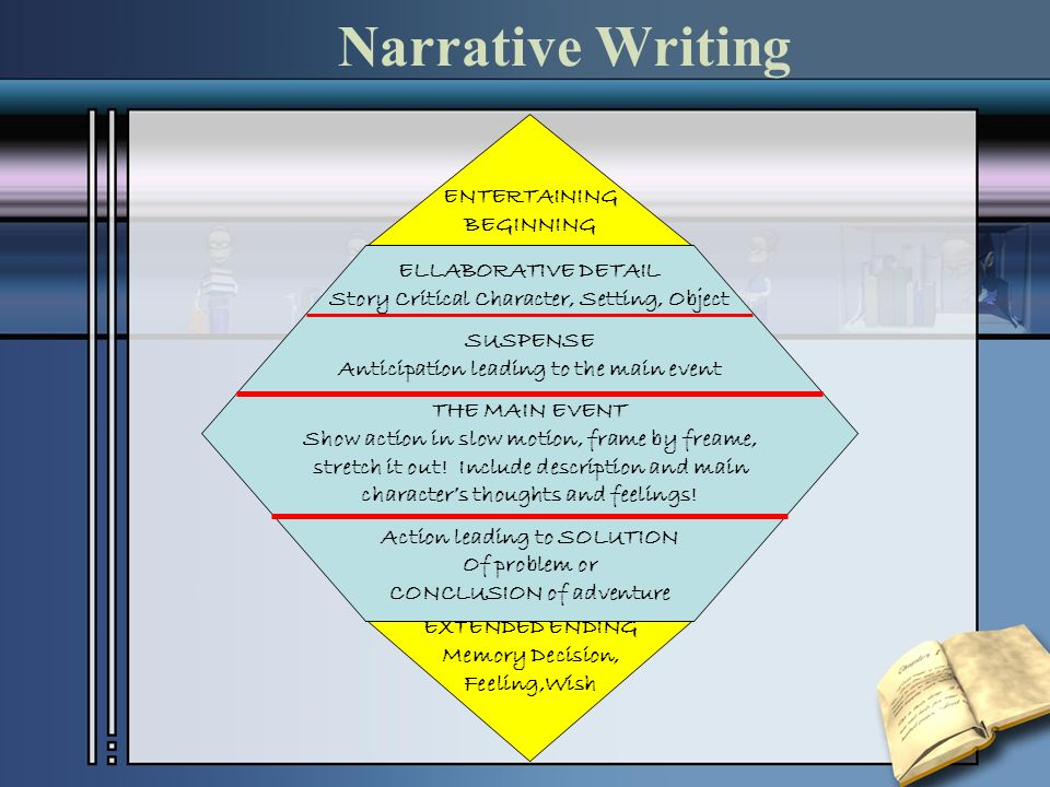 Narrative Writing ENTERTAINING BEGINNING ELLABORATIVE DETAIL Story Critical Character, Setting, Object SUSPENSE Anticipation leading to the main event