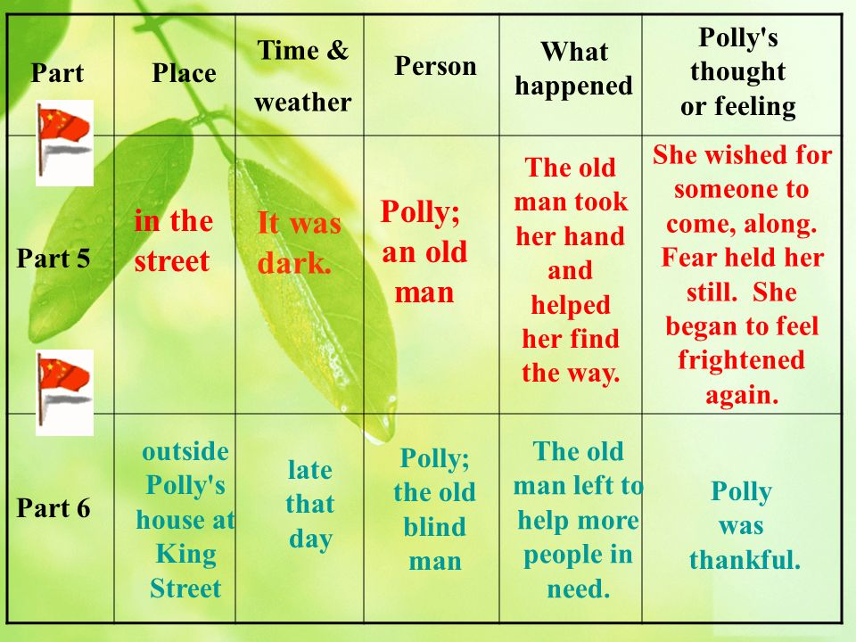 PartPlace Time & weather Person What happened Polly's thought or feeling Part 5 Part 6 in the street Polly; an old man The old man took her hand and h