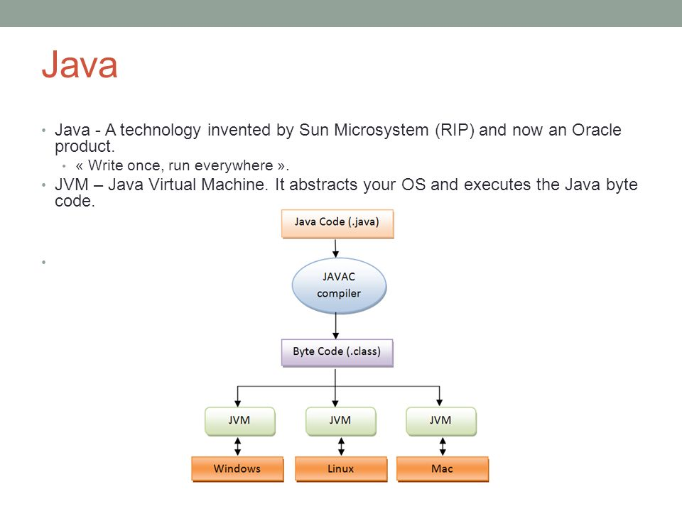 Java Java - A technology invented by Sun Microsystem (RIP) and now an Oracle product. « Write once, run everywhere ». JVM – Java Virtual Machine. It a