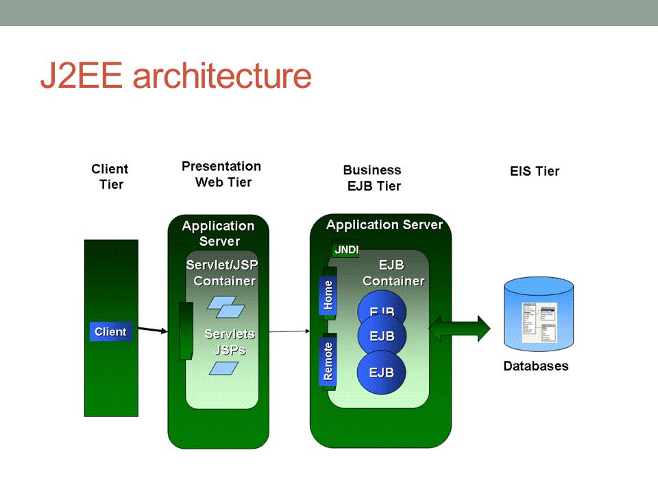 J2EE servers Java EE is a set of specifications implemented by different containers.