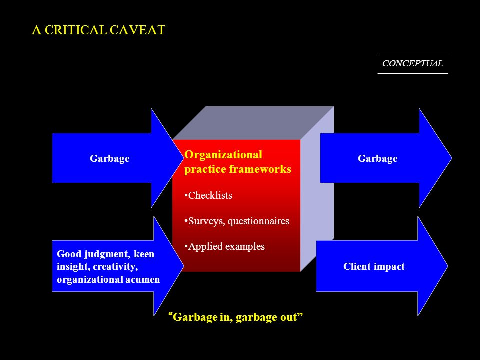 A CRITICAL CAVEAT Garbage in, garbage out Organizational practice frameworks Checklists Surveys, questionnaires Applied examples Garbage Good judgment