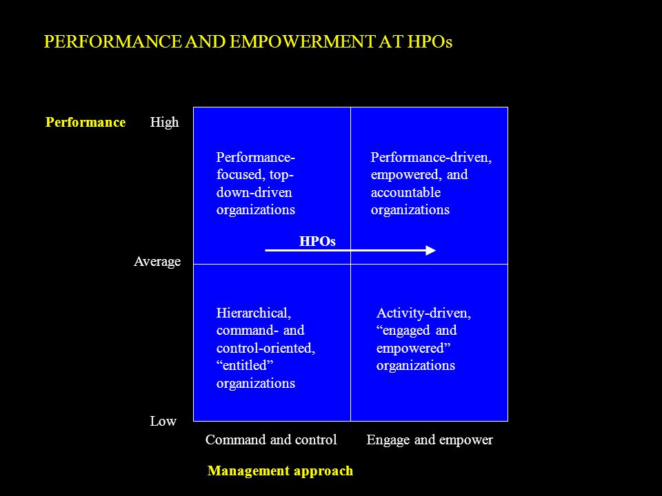 PERFORMANCE AND EMPOWERMENT AT HPOs HPOs Performance- focused, top- down-driven organizations Performance-driven, empowered, and accountable organizat