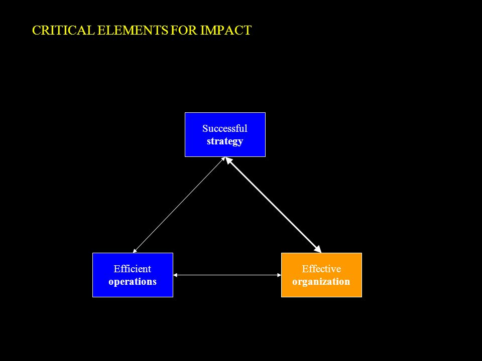 CRITICAL ELEMENTS FOR IMPACT Successful strategy Efficient operations Effective organization