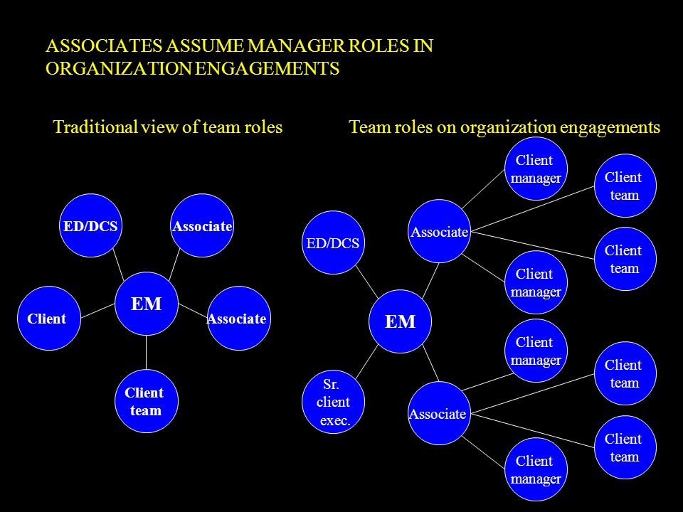 ASSOCIATES ASSUME MANAGER ROLES IN ORGANIZATION ENGAGEMENTS Traditional view of team roles ED/DCSAssociate Client team Associate EM Team roles on orga
